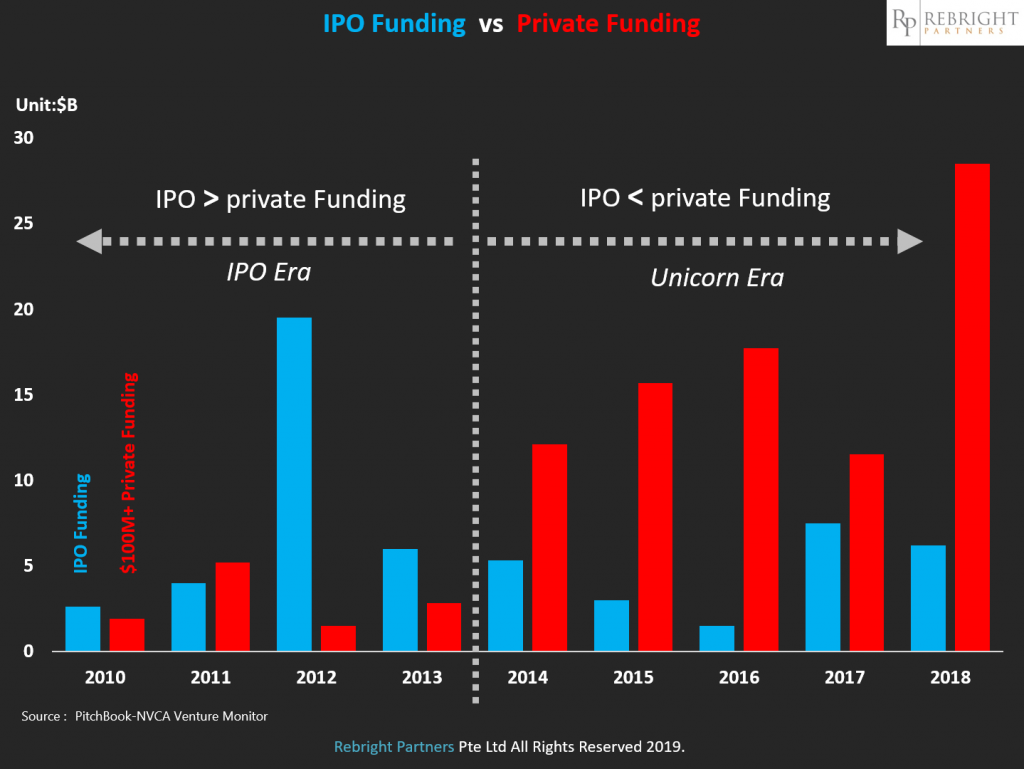 IPOvsPrivateFunding